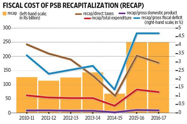 The cumulative bank recapitalisation, during 2010-11 to 2016-17, constituted 0.99%, 2.72% and 3.12%, respectively, of total expenditure, direct taxes and gross fiscal deficit. Graphic: Ajay Negi/Mint