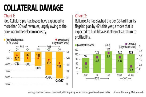 Idea Cellular's only hope is that things reverse quickly on the tariff front. Graphic: Subrata Jana/Mint
