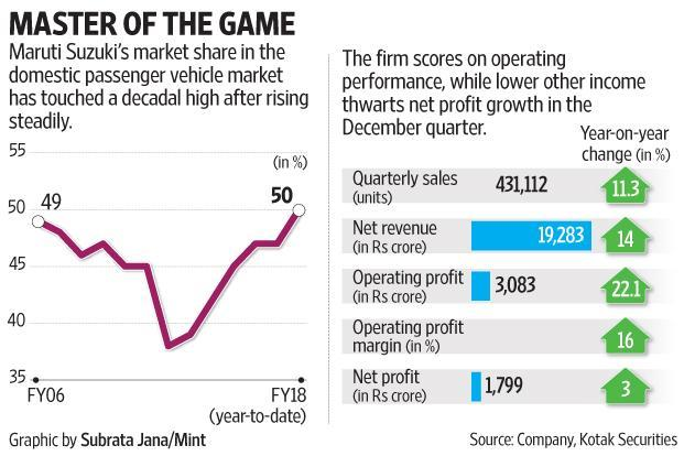 Maruti Suzuki net rises 3%