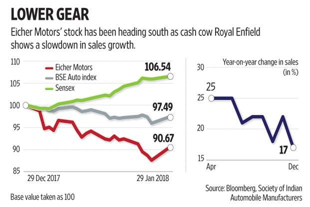 Coming at a time when the Street is ballistic on the India story and most stocks are racing up, Eicher Motors' fall mirrors a rerating in its valuation. Graphic: Naveen Kumar Saini/Mint