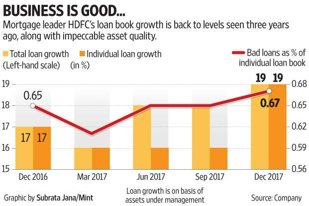 HDFC's loan book grew 18%, after the 14-15% growth seen in the last four quarters.