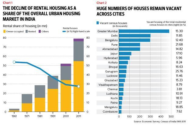 Only 28 of urban india lives in rented houses economic survey economic survey 2017 18 has flagged the cost of over reliance on house ownership ccuart Images