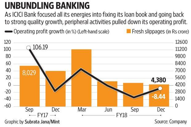 ICICI Bank reported an accretion of Rs4,368 crore to its bad loan stock, the lowest addition in nine quarters.