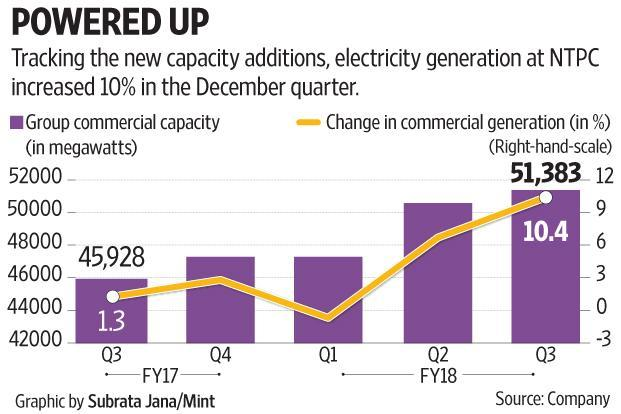 The challenge for NTPC investors is to overcome the intermediate earnings disappointments.