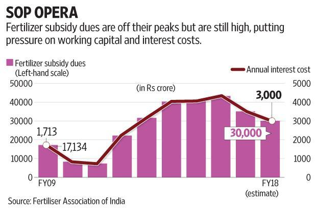 The lower allocation is expected to put pressure on interest costs of fertilizer companies. Graphic: Naveen Kumar Saini/Mint