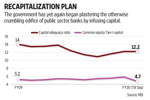 The knock-on effects of the boost to rural production and consumption augur well for banks' loan growth. Graphic: Subrata Jana/Mint