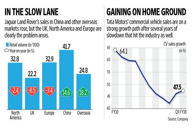 Going by Tata Motors Ltd's December quarter performance that missed profit estimates by a wide margin, the road ahead is likely to be a rough one. Graphic by Naveen Kumar Saini/Mint