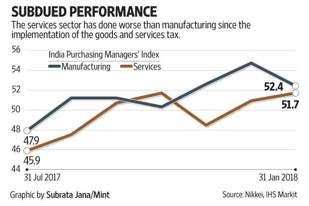 In general, the PMI for services has been lower than that for manufacturing after the GST implementation.