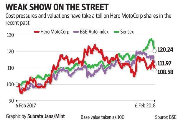 Hero MotoCorp's shares fell by 2.5% on Tuesday, which was largely due to the fall in the overall market.