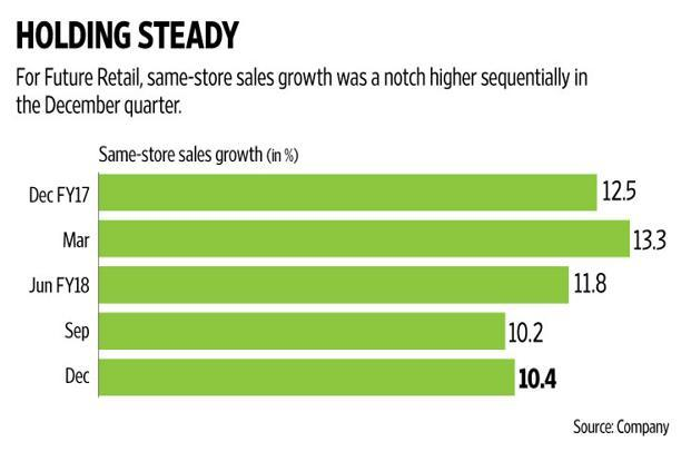 Overall, Future Retail's gross margins improved 71 basis points to 25.3%, probably helped by better performance of Big Bazaar and FBB (fashion products format). Graphic: Naveen Kumar Saini/Mint