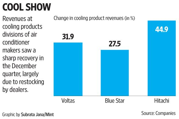 Dealer stocking ahead of the change in energy efficiency norms from 1 January added to sales.