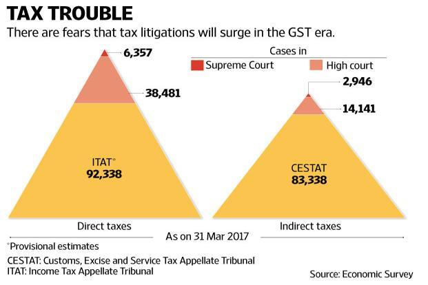 Economic Survey 2018 points out that over 200,000 tax cases, amounting to nearly 4.7% of India's GDP, are stuck in appellate litigation across all levels of the judiciary. Graphic: Naveen Kumar Saini/Mint