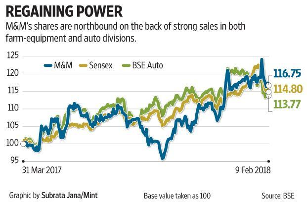 While the medium and heavy commercial vehicles sales are improving, M&M's management conceded that discounts were high.