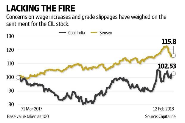 Coal India shares didn't budge on Monday in response to the December quarter results announced on Saturday. Graphic: Naveen Kumar Saini/Mint