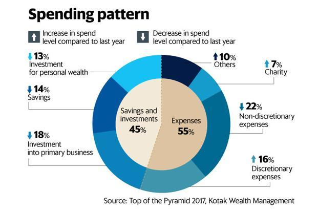 The UHNIs invested a significant 13% of their income for growing personal wealth, mainly to capitalize on the growth in the Indian equity markets. Graphic: Mint