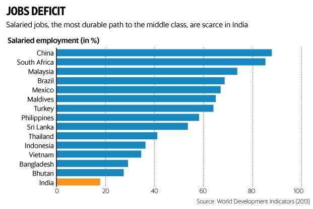 Less than a fifth of the workers in India are in salaried jobs, says World Bank. Graphic: Mint