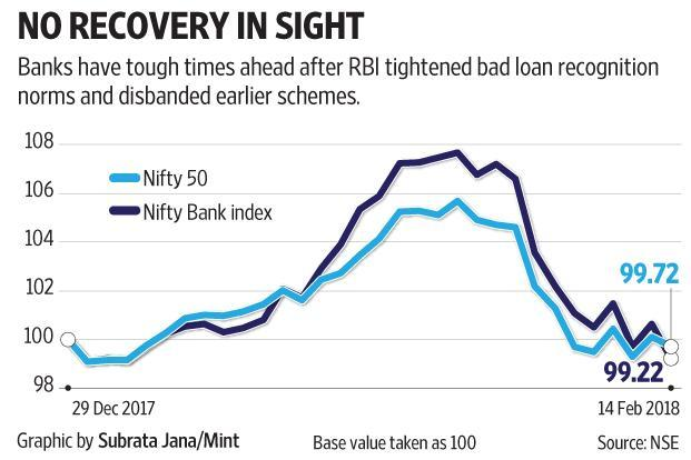 Most banks saw FY19 as a year of better performance, but in the light of RBI's new bad loan rules and their implications, we are a long way from saying the worst is over for the lenders.