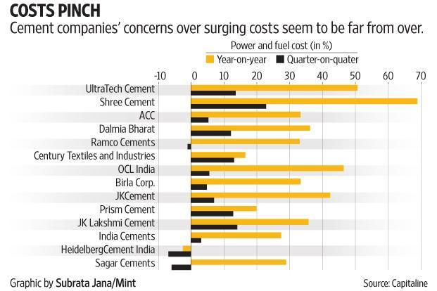 Ultratech Cement Pricd Catalogue : As fuel costs surge cement producers turn to waste heat