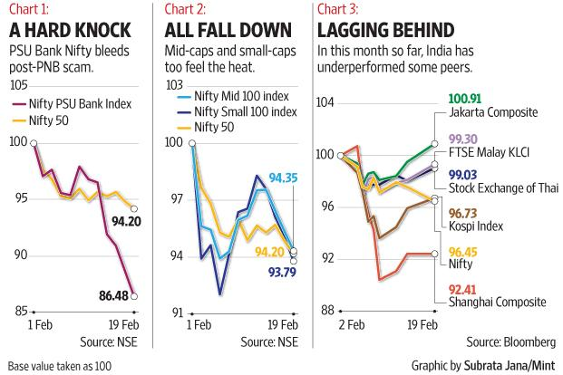 Sensex, Nifty end lower, PSU banks recover