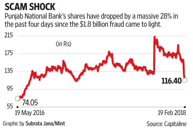 PNB's profits have been riding the chariot of trading gains, which ended in the September quarter.