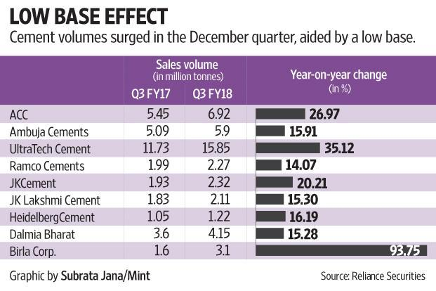Ambuja Cements December Quarter Profit Surges 89%