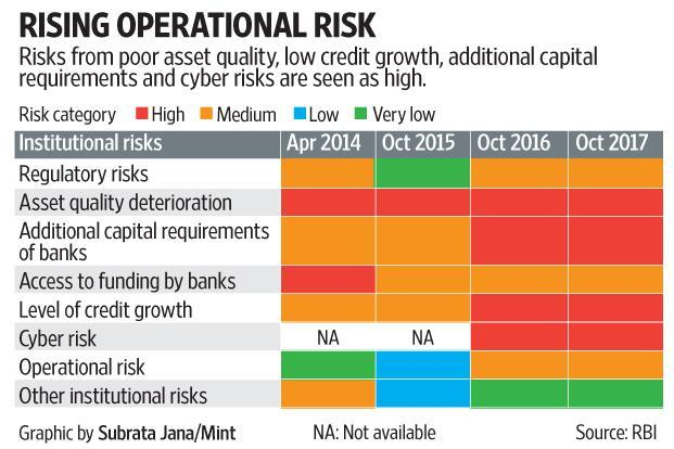 The poor management of operational risk is at the heart of the Punjab National Bank (PNB) scam, while high credit risks have led to the proliferation of bad debts in the banking system.