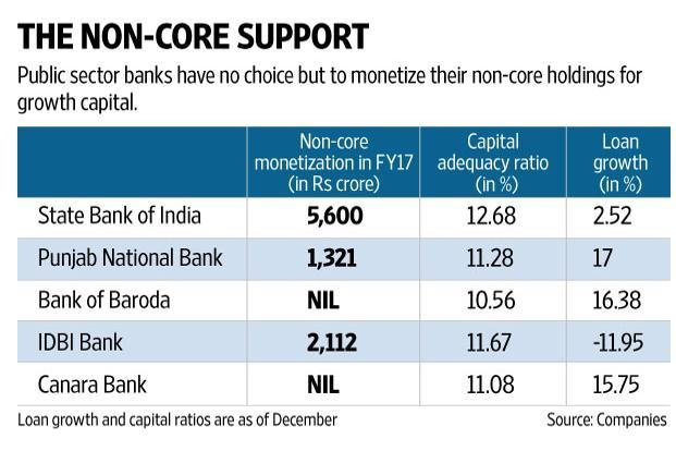 State-owned banks are in deep trouble because they own close to 80% of the Rs10 trillion worth of stressed assets in the banking industry. Graphic: Naveen Kumar Saini/Mint