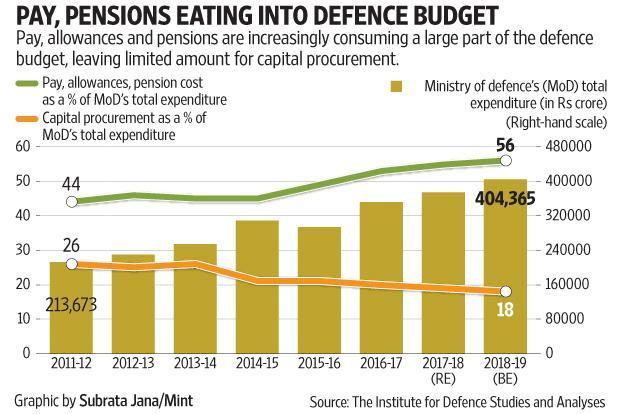 In the recent Union budget, less than 10% of the incremental hike in defence allocation went to fund modernization.