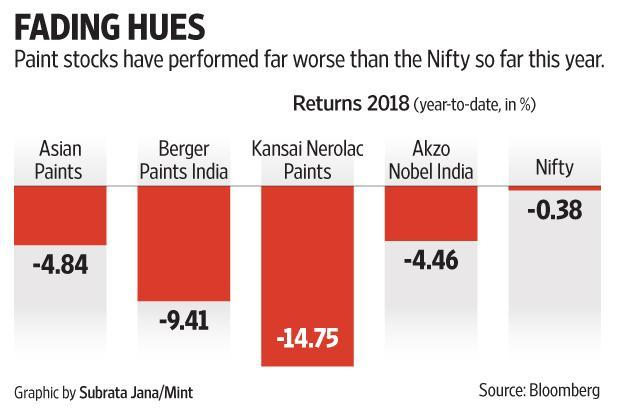 So far in this calendar year, shares of paint makers have declined more than the National Stock Exchange's benchmark Nifty.