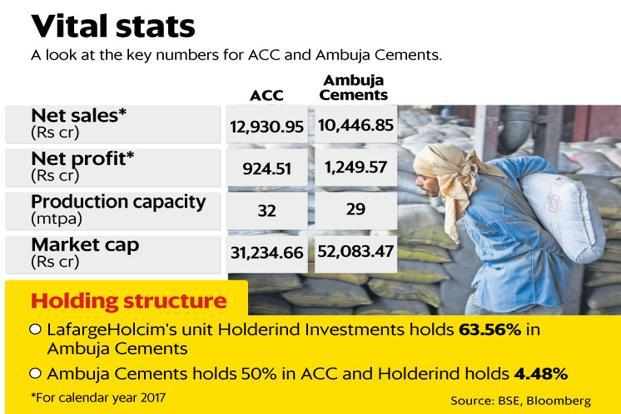 One possible reason for the ACC-Ambuja merger being called off, is their inability to get a waiver from the government, on the steep mine transfer fees. Graphic: Paras Jain/Mint