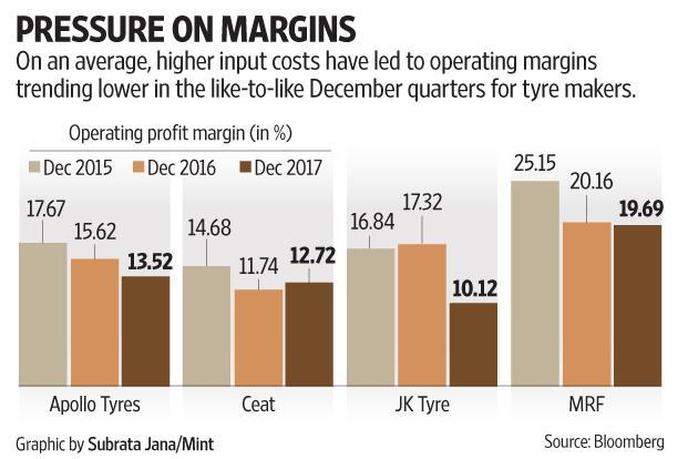 News of tyre price hikes and robust auto sales numbers may however support the current valuations of tyre manufacturers.