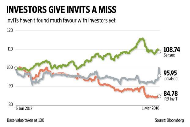 Since InvITs are not classic equity instruments, it's not appropriate to look merely at the share price performance. Graphic: Naveen Kumar Saini/Mint
