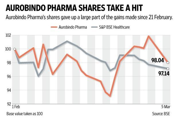 Aurobindo Pharma's shares closed with a loss of 3.7% as investors feared it may face delays in resolving the issue. Graphic: Naveen Kumar Saini/Mint