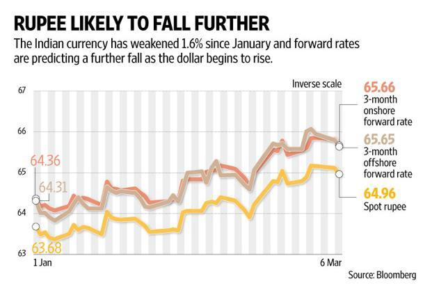 Domestic Retail Inflation Is Rising And Basic Economics Calls For A Weakening Of The Indian Currency