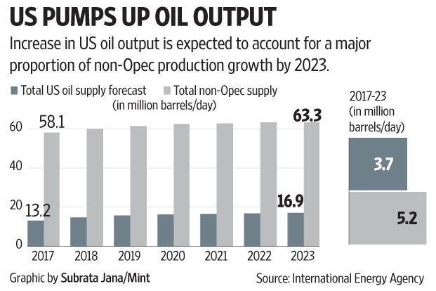 The surge in US oil production and energy independence is making the country more inward looking.