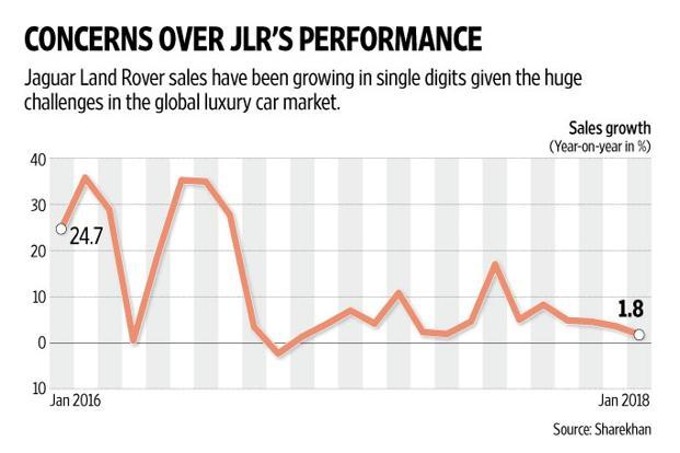 Just the monthly sales numbers of JLR speak volumes. Graphic: Naveen Kumar Saini/Mint
