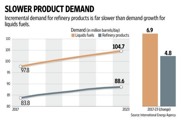 Demand for liquid fuels is expected to grow at a faster pace. Graphic: Naveen Kumar Saini/Mint