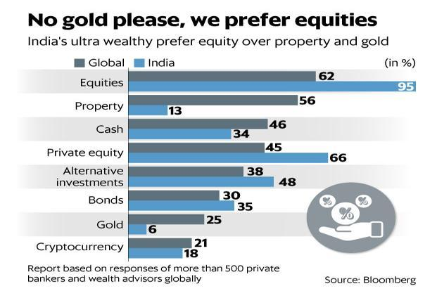 200 super-rich people in India had assets worth $500 million or more in 2017, an increase of 18% from 170 in the previous year, says a Knight Frank wealth report. Graphic: Mint