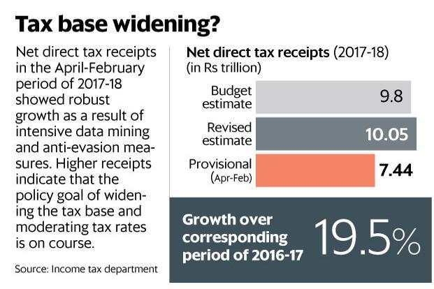 Direct tax collections grow 19.5% in Apr-Feb FY18