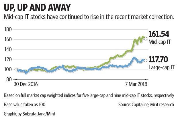 An index of nine mid-cap IT companies weighted by market capitalization has risen nearly 10% since the markets started correcting in end January. Graphic: Subrata Jana/Mint