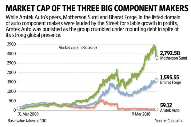 The key positive is that if Liberty House has the financial muscle, Amtek Auto may soon be on the road to recovery. Graphic: Naveen Kumar Saini/Mint
