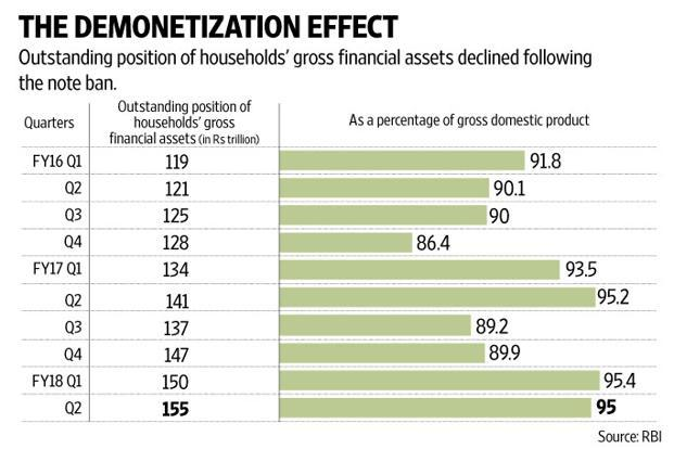 RBI report says demonetisation led to fall in households' financial assets