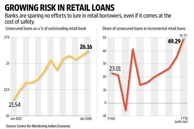 How risky is the retail loan book of banks?
