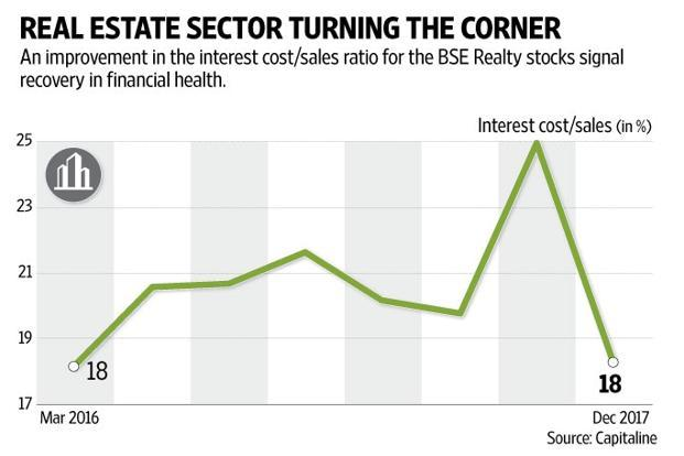 Realty finds investor favour but it's a rocky road to a full recovery