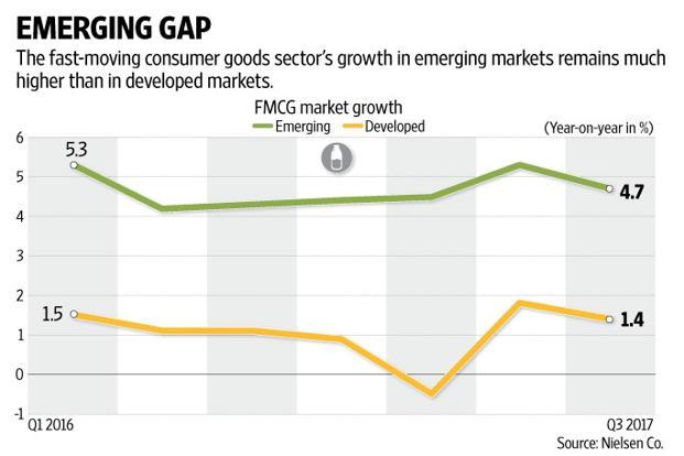 Emerging markets had lost some of their appeal for foreign multinationals due to currency fluctuations, slowing economies and declining profitability. Graphic: Naveen Kumar Saini/Mint