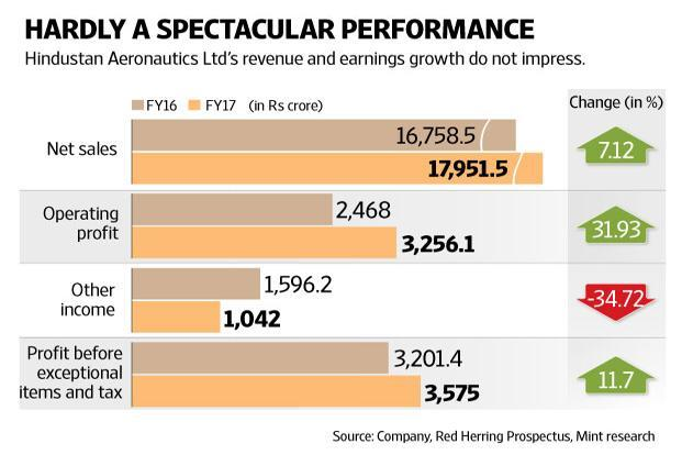 Hindustan Aeronautics's operating profit margin dropped to 9% in the first six months of this fiscal year, from 18% in FY17. Graphic: Naveen Kumar Saini/Mint