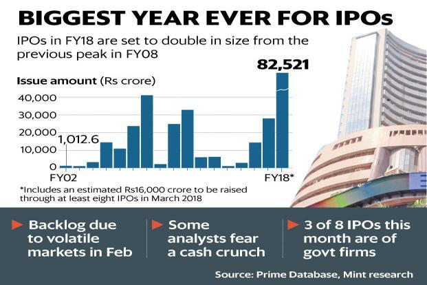 Since LTCG will be applicable from 1 April, anybody who sells in an IPO now will be exempt from paying LTCG tax. Graphic: Mint