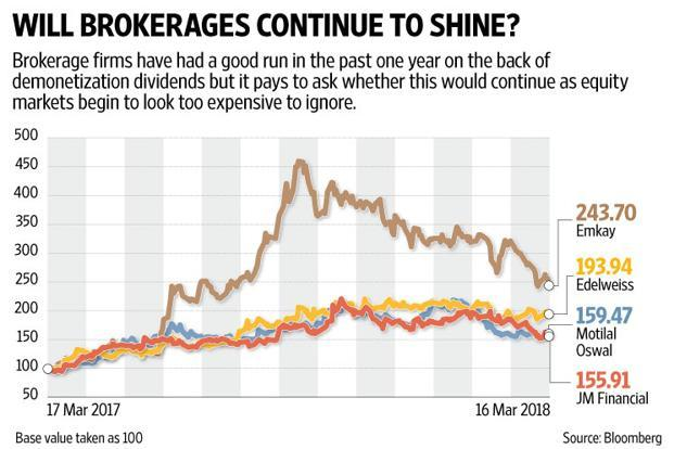 To really win the heart of investors, ICICI Securities will have to show that it has risen above the vagaries of the market. Graphic: Naveen Kumar Saini/Mint
