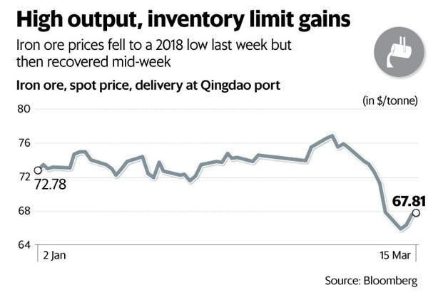 Since iron ore prices tend to influence steel prices, the net effect remains to be seen. Graphic: Sarvesh Kumar Sharma/Mint