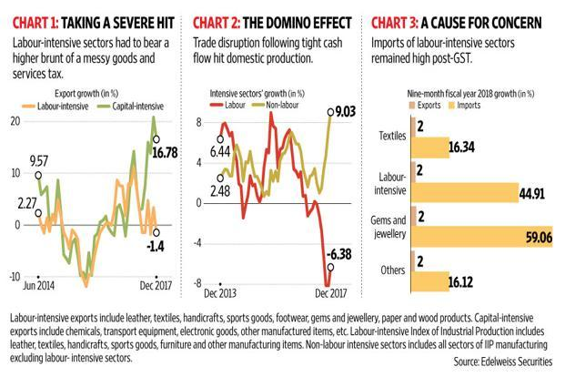 And don't forget the risk that looms from rhetoric on protectionism in the US, an important trading partner. Graphic: Ajay Negi/Mint